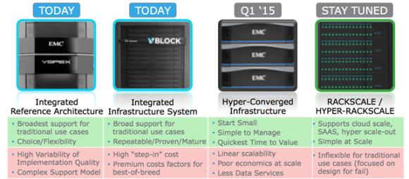 Productos de Infraestructuras Convergentes de EMC