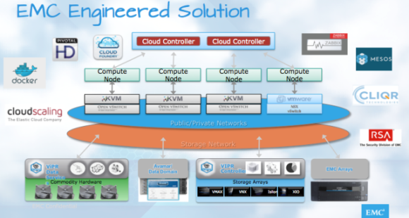 EMC Engineered Solution