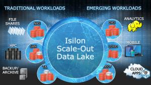Mapa del Data Lake con ISILON